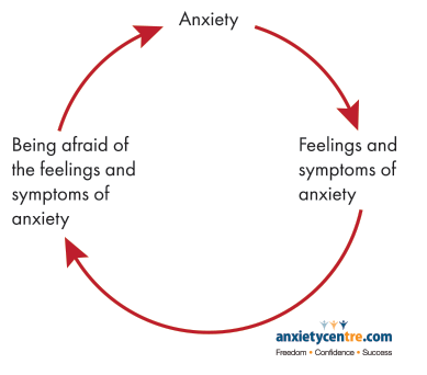 fear of the feelings and symptoms of anxiety image