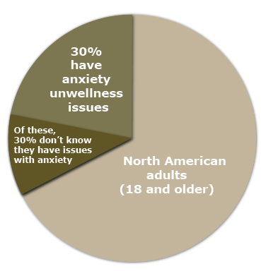 30 percent of adults have anxiety disorder