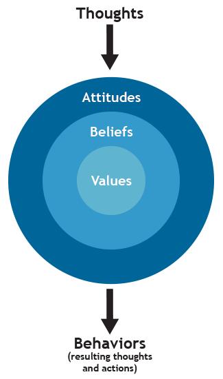 system of beliefs 2