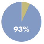 93 percent take medication