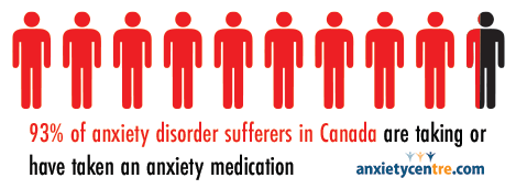 93 percent of canadians with anxiety take or have taken medication