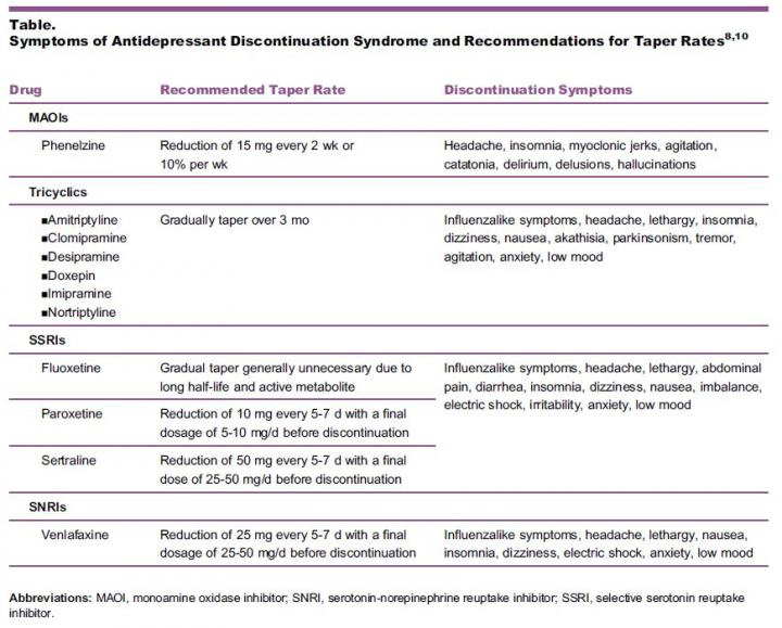 Antidepressants Create Physical Dependence Taper Rates Chart