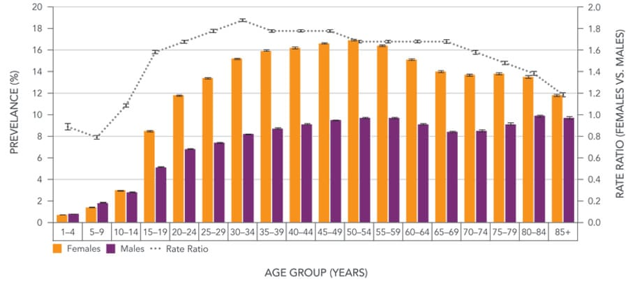 anxiety disorder by age group