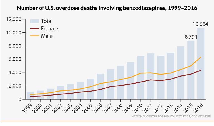 Benzo Overdose Deaths