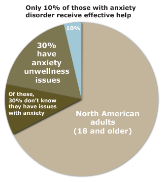 only 10 percent receive treatment for anxiety disorder