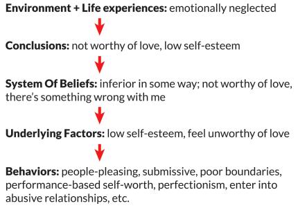 underlying factors that cause apprehensive behavior image 2